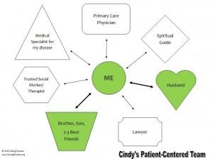 Cindys Patient Centered Team