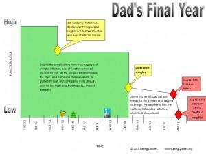 Dads Final Year